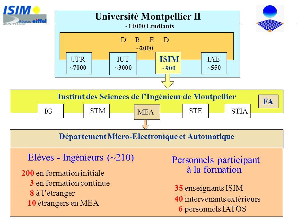 Institut des Sciences de lIngénieur de Montpellier D R E D ~2000 UFR ~7000 IAE ~550 ISIM ~900 IG STIA STM STE MEA Université Montpellier II ~14000 Etu