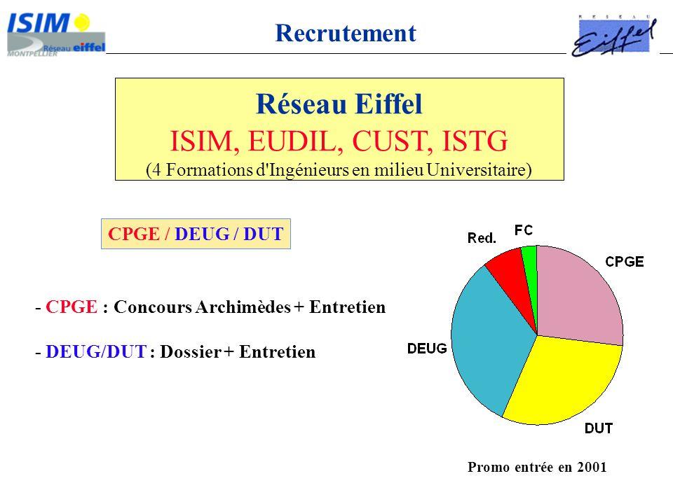 Réseau Eiffel ISIM, EUDIL, CUST, ISTG (4 Formations d'Ingénieurs en milieu Universitaire) - CPGE : Concours Archimèdes + Entretien - DEUG/DUT : Dossie