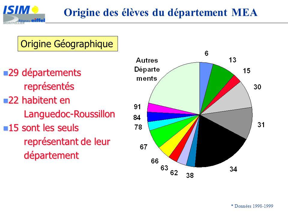 Origine Géographique Origine des élèves du département MEA * Données 1998-1999 n 29 départements représentés représentés n 22 habitent en Languedoc-Ro