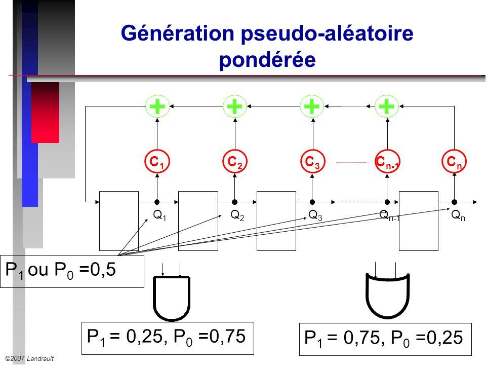 ©2007 Landrault Génération pseudo-aléatoire pondérée P 1 ou P 0 =0,5 +++ C1C1 C2C2 C3C3 CnCn + C n-1 Q1Q1 Q2Q2 Q3Q3 Q n-1 QnQn P 1 = 0,25, P 0 =0,75 P
