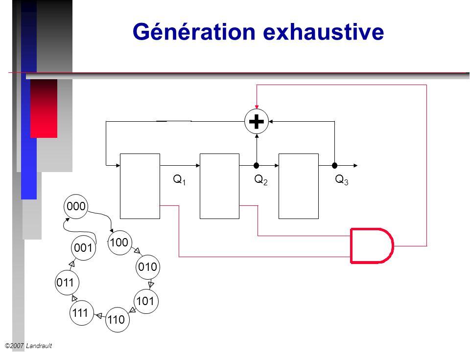 ©2007 Landrault Génération exhaustive + Q1Q1 Q2Q2 Q3Q3 001100111010110011000101