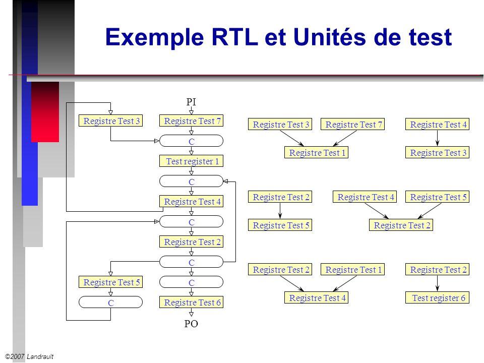 ©2007 Landrault Exemple RTL et Unités de test Registre Test 7 C Test register 1 C Registre Test 4 C Registre Test 2 C Registre Test 6 C Registre Test