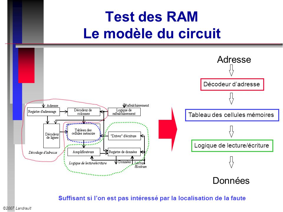 ©2007 Landrault Test des RAM Le modèle du circuit Adresse Décodeur dadresse Tableau des cellules mémoires Logique de lecture/écriture Données Suffisan