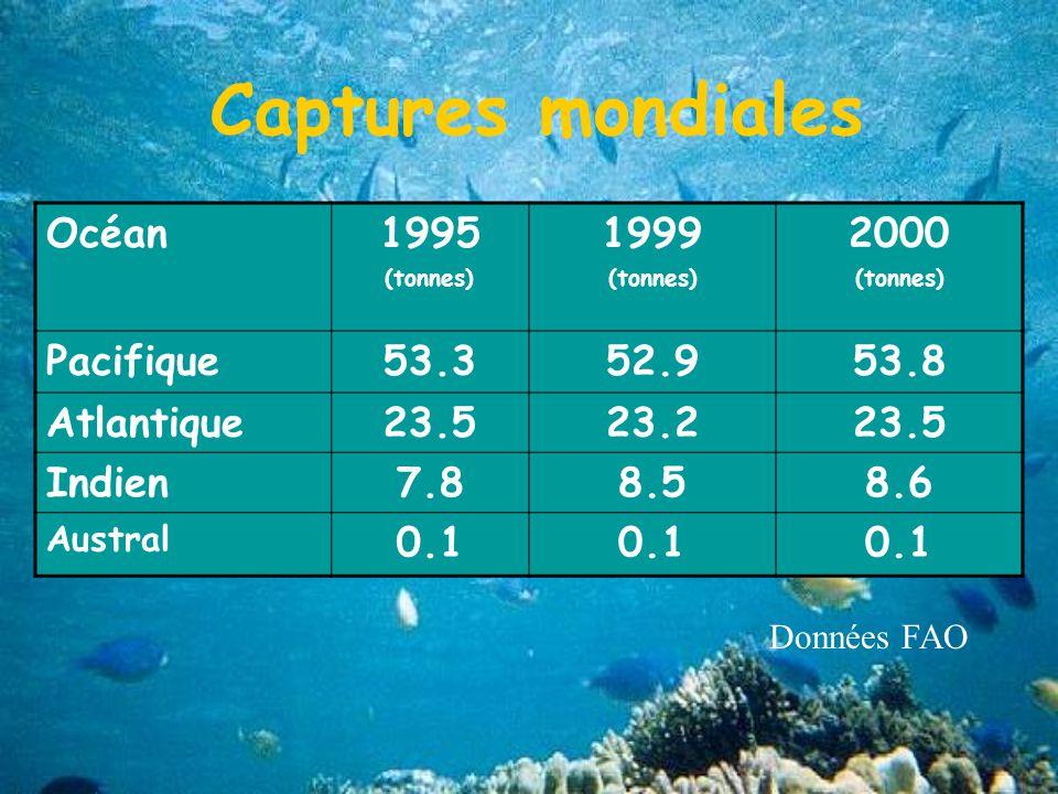 Captures mondiales Océan1995 (tonnes) 1999 (tonnes) 2000 (tonnes) Pacifique53.352.953.8 Atlantique23.523.223.5 Indien7.88.58.6 Austral 0.1 Données FAO