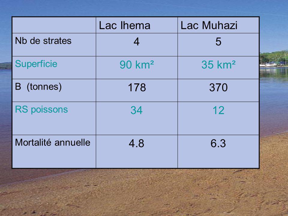 Lac IhemaLac Muhazi Nb de strates 45 Superficie 90 km²35 km² B (tonnes) 178370 RS poissons 3412 Mortalité annuelle 4.86.3