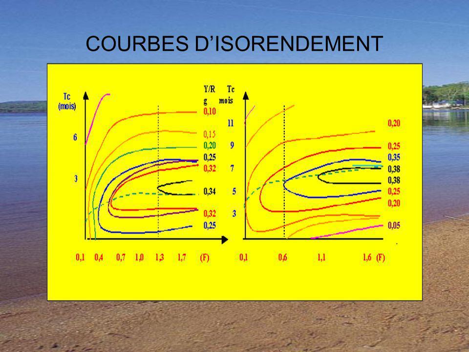 COURBES DISORENDEMENT