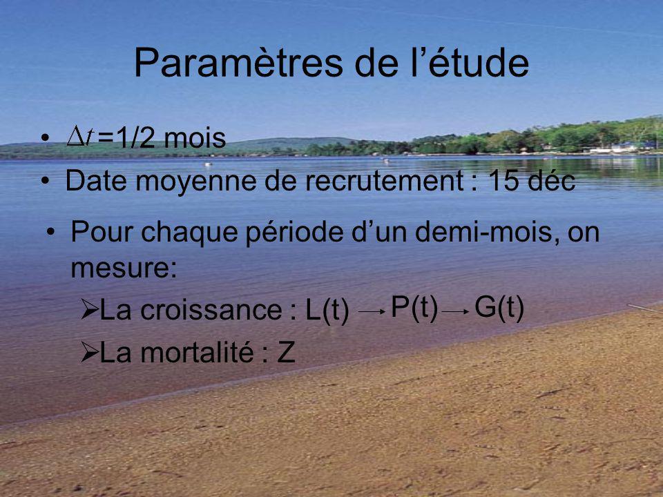 Paramètres de létude =1/2 mois Date moyenne de recrutement : 15 déc Pour chaque période dun demi-mois, on mesure: La croissance : L(t) La mortalité : Z P(t)G(t)
