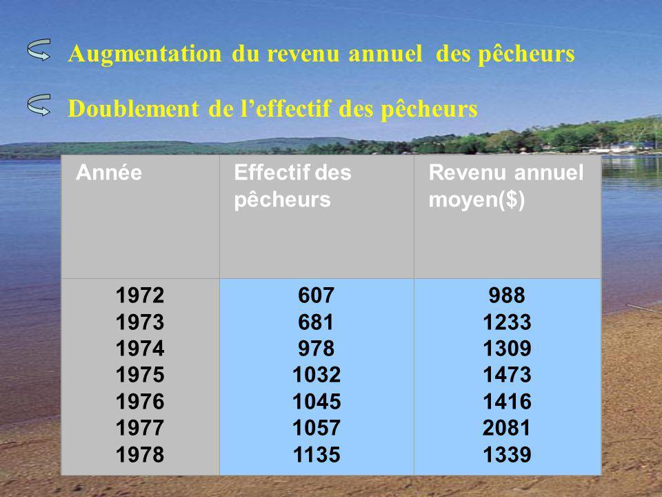 Augmentation du revenu annuel des pêcheurs Doublement de leffectif des pêcheurs AnnéeEffectif des pêcheurs Revenu annuel moyen($) 1972 1973 1974 1975 1976 1977 1978 607 681 978 1032 1045 1057 1135 988 1233 1309 1473 1416 2081 1339