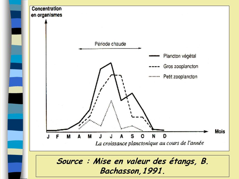 Source : Mise en valeur des étangs, B. Bachasson,1991.