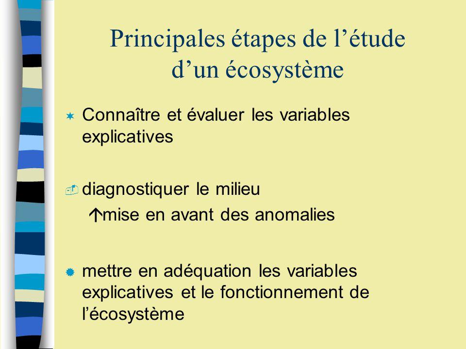 Principales étapes de létude dun écosystème ¬ Connaître et évaluer les variables explicatives  diagnostiquer le milieu ámise en avant des anomalies ® mettre en adéquation les variables explicatives et le fonctionnement de lécosystème