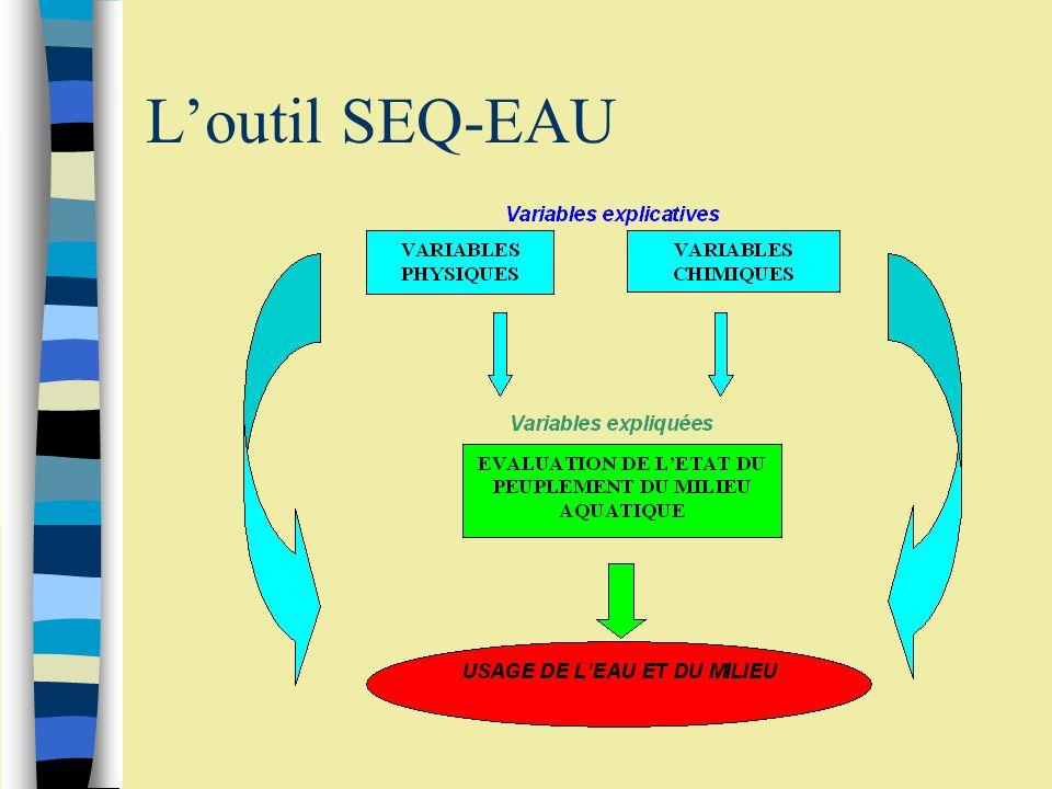 Principales étapes de létude dun écosystème ¬ Connaître et évaluer les variables explicatives  diagnostiquer le milieu ámise en avant des anomalies ®