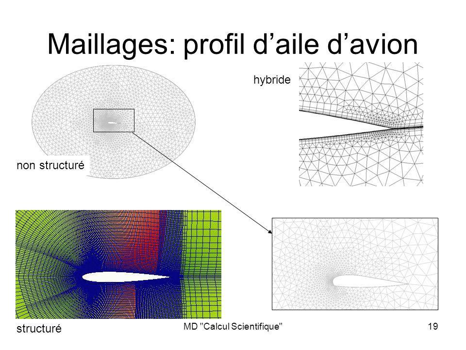MD Calcul Scientifique 19 Maillages: profil daile davion structuré non structuré hybride