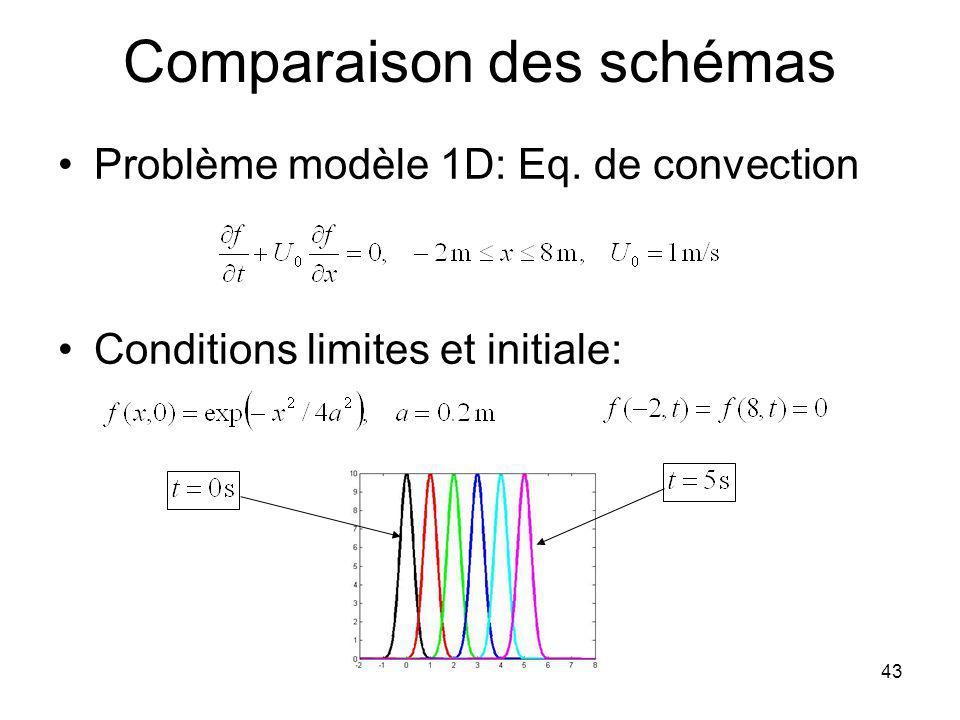 MD Calcul Scientifique 44 Équation semi-discrète On calcule les f i entre t=0 et t=5 s à partir des deux schémas Test numérique amont ordre 1 centré ordre 2