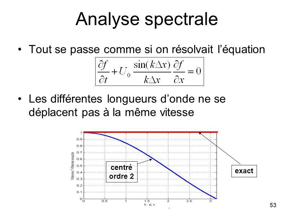 MD Calcul Scientifique 53 Analyse spectrale Tout se passe comme si on résolvait léquation Les différentes longueurs donde ne se déplacent pas à la même vitesse centré ordre 2 exact