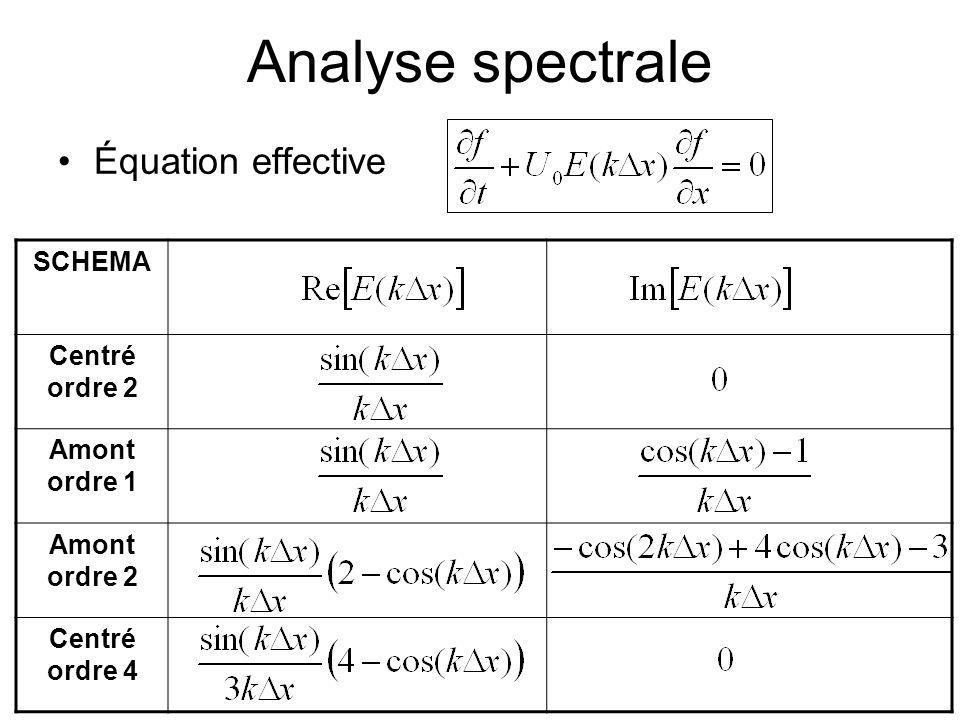 MD Calcul Scientifique 55 Analyse spectrale