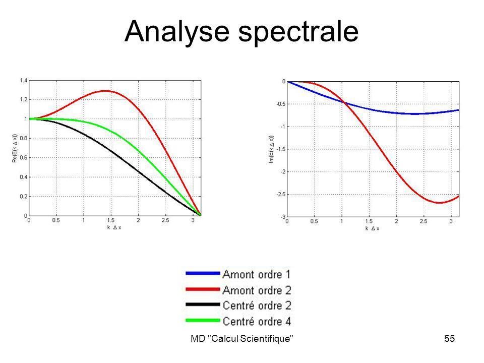 MD Calcul Scientifique 56 Lien avec lordre du schéma Dans la limite k x 0, la vitesse de propagation tend vers U 0 La vitesse avec laquelle lerreur tend vers zéro dépend de lordre du schéma Au voisinage de 0, Re(E(k x)) = 1+O((k x) n ), avec n lordre du schéma La partie imaginaire de lerreur nest pas directement reliée à lordre du schéma Les schémas centrés sont non dissipatifs: Im(E(k x)) = 0