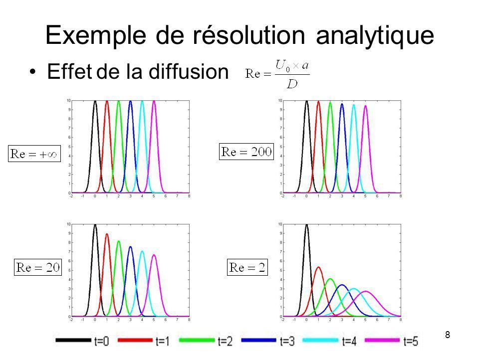 MD Calcul Scientifique 8 Exemple de résolution analytique Effet de la diffusion