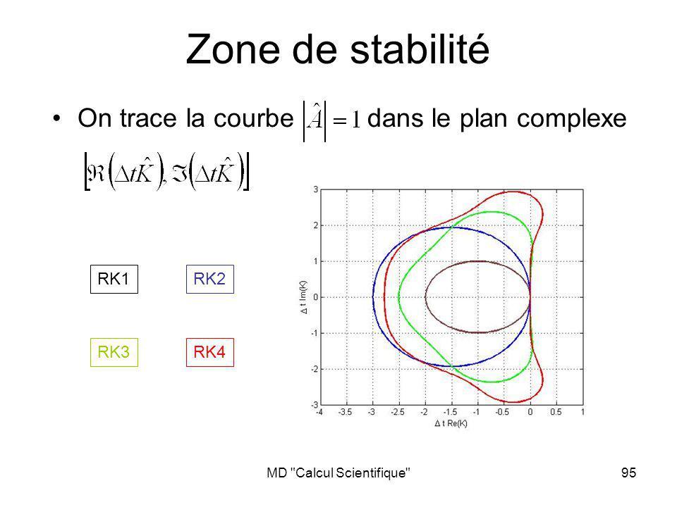 MD Calcul Scientifique 96 Zone de stabilité Le schéma complet est stable ssi la trajectoire de est contenue dans la zone de stabilité RK1 RK2 RK3 RK4 Convection pure Diffusion pure