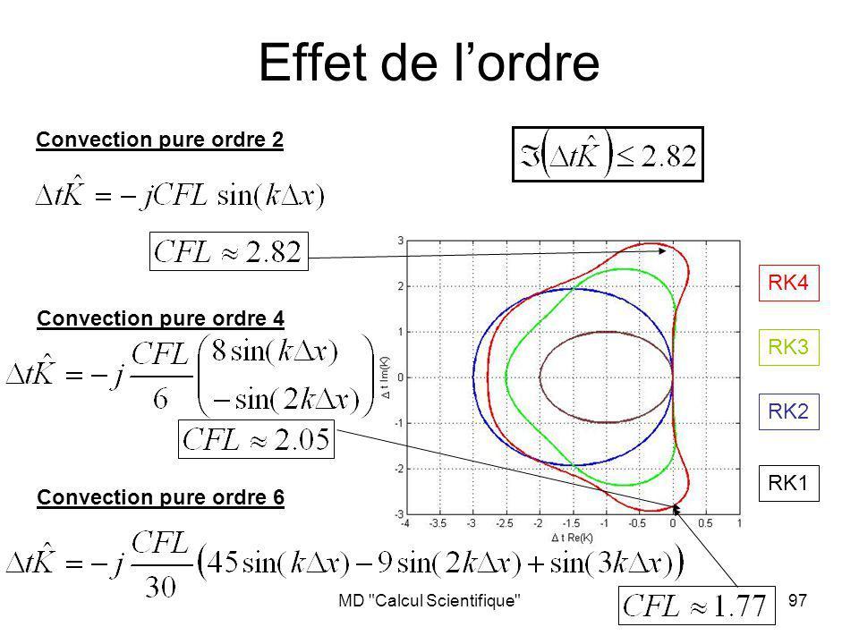 MD Calcul Scientifique 97 Effet de lordre RK1 RK2 RK3 RK4 Convection pure ordre 2 Convection pure ordre 4 Convection pure ordre 6