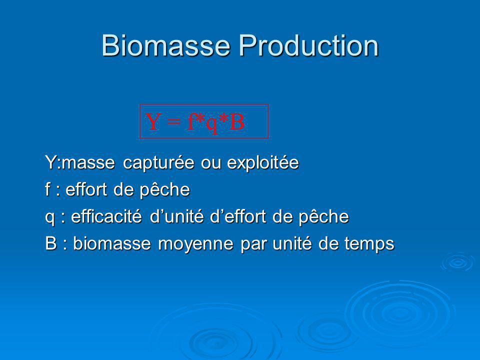 Biomasse Production Y:masse capturée ou exploitée f : effort de pêche q : efficacité dunité deffort de pêche B : biomasse moyenne par unité de temps Y