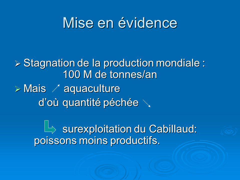 Mise en évidence Stagnation de la production mondiale : 100 M de tonnes/an Stagnation de la production mondiale : 100 M de tonnes/an Mais aquaculture