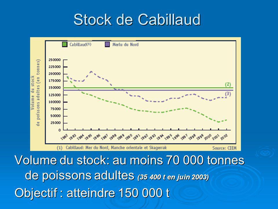 Stock de Cabillaud Volume du stock: au moins 70 000 tonnes de poissons adultes (35 400 t en juin 2003) Objectif : atteindre 150 000 t