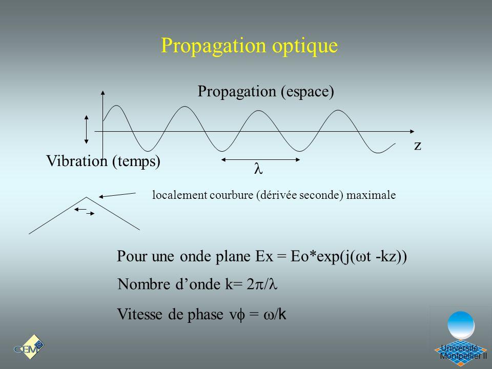 Montpellier II Université Propagation optique Vibration (temps) Propagation (espace) localement courbure (dérivée seconde) maximale Pour une onde plan