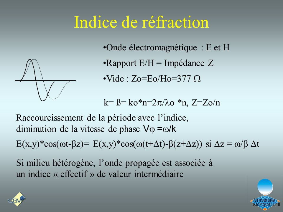 Montpellier II Université Indice de réfraction Raccourcissement de la période avec lindice, diminution de la vitesse de phase V = /k k= ß= ko*n=2 / o