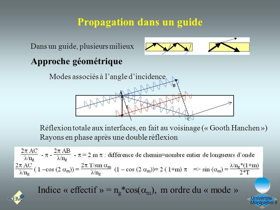Montpellier II Université A T B Réflexion totale aux interfaces, en fait au voisinage (« Gooth Hanchen ») Rayons en phase après une double réflexion A