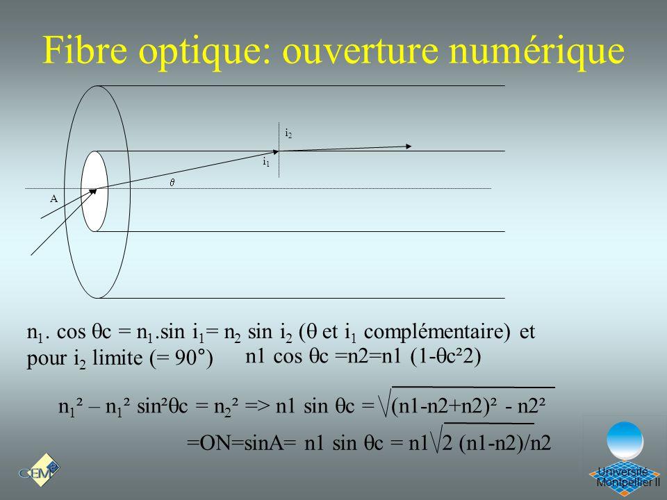 Montpellier II Université Fibre optique: ouverture numérique A i1i1 i2i2 n 1. cos c = n 1.sin i 1 = n 2 sin i 2 ( et i 1 complémentaire) et pour i 2 l