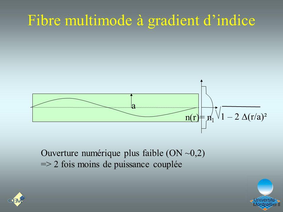 Montpellier II Université Fibre multimode à gradient dindice n(r)= n 1 a 1 – 2 (r/a)² Ouverture numérique plus faible (ON ~0,2) => 2 fois moins de pui