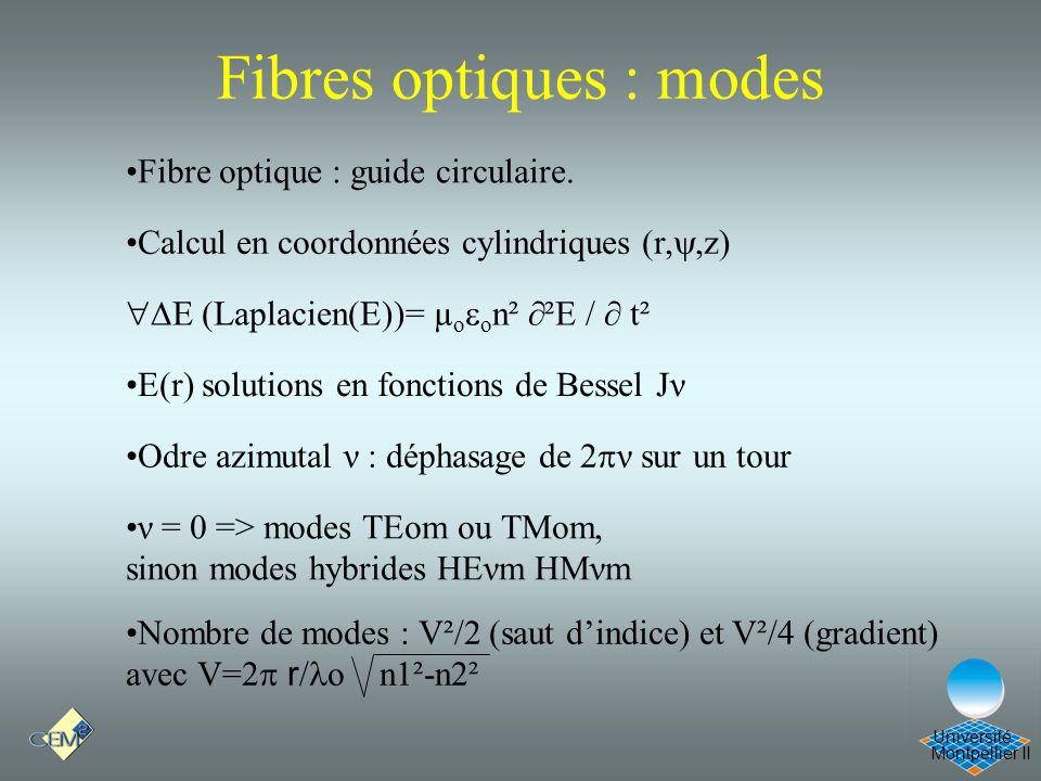 Montpellier II Université Fibres optiques : modes Fibre optique : guide circulaire. Calcul en coordonnées cylindriques (r,,z) E (Laplacien(E))= µ o o