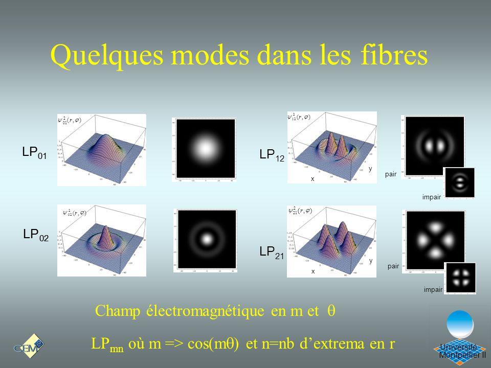 Montpellier II Université Quelques modes dans les fibres LP 02 LP 01 ),( 2 02 r),( 2 02 r LP 02 ),( 2 01 r LP 01 ),( 2 12 r x y impair ),( 2 21 r x y