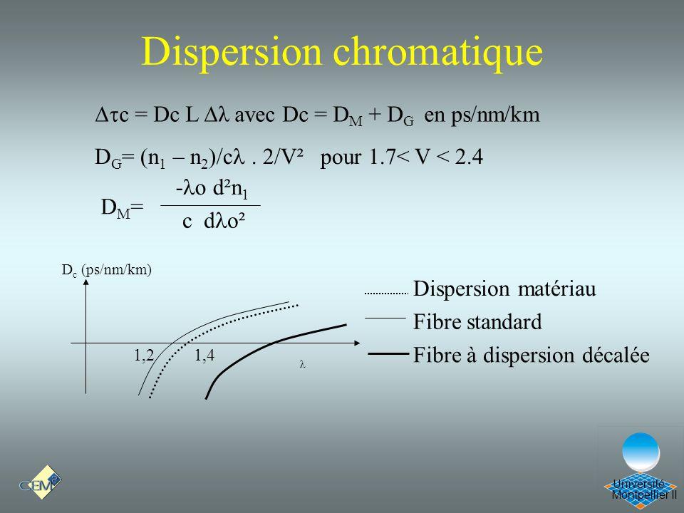 Montpellier II Université Dispersion chromatique c = Dc L λ avec Dc = D M + D G en ps/nm/km D c (ps/nm/km) λ 1,21,4 Dispersion matériau Fibre standard