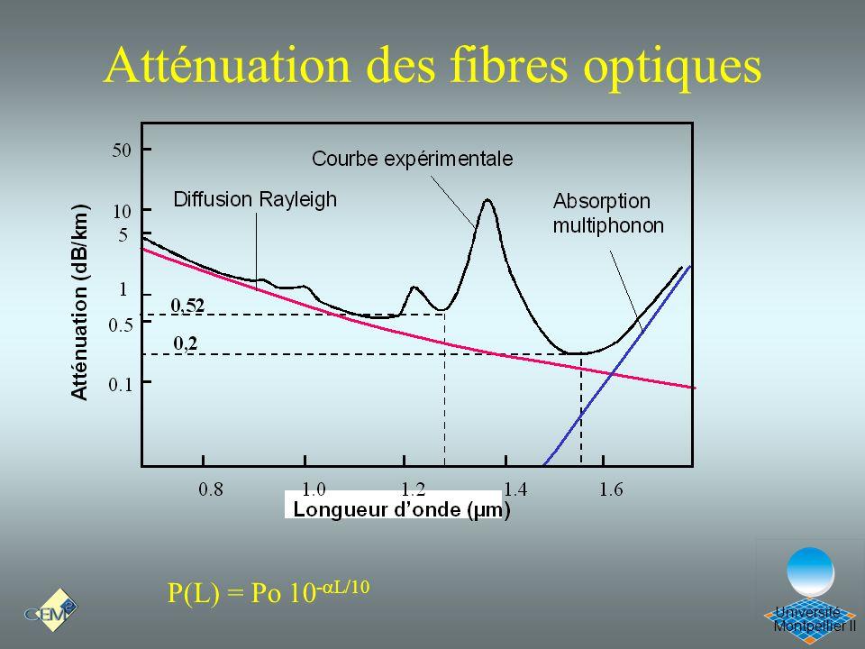 Montpellier II Université Atténuation des fibres optiques P(L) = Po 10 - L/10