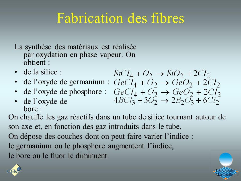 Montpellier II Université Fabrication des fibres La synthèse des matériaux est réalisée par oxydation en phase vapeur. On obtient : de la silice : de