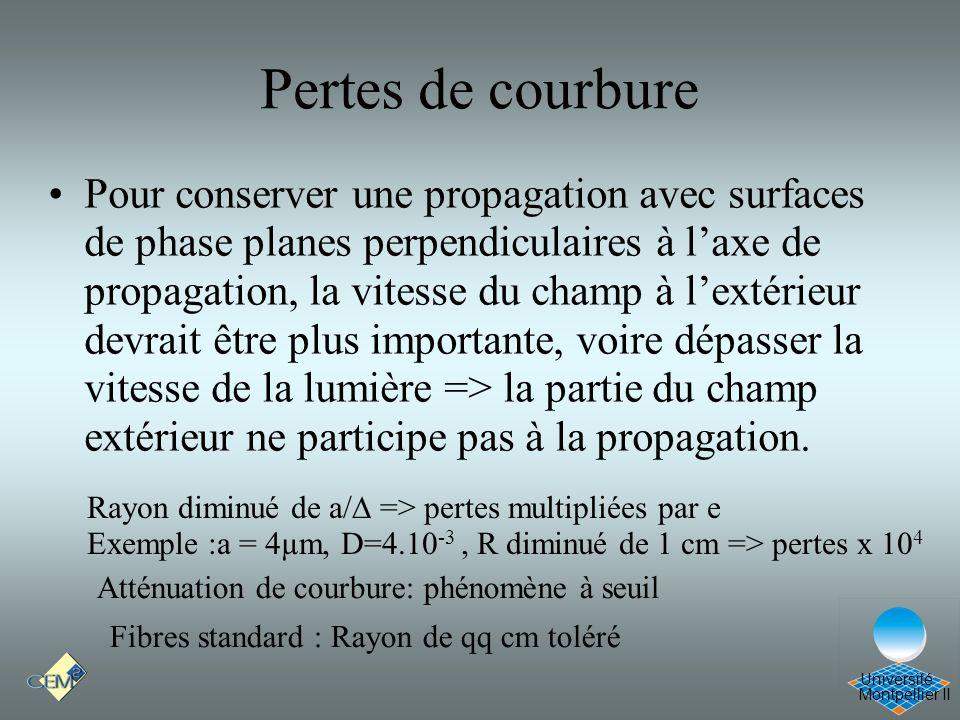 Montpellier II Université Pertes de courbure Pour conserver une propagation avec surfaces de phase planes perpendiculaires à laxe de propagation, la v