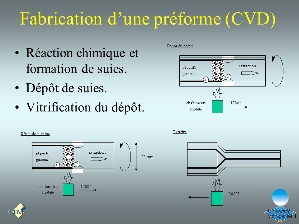 Montpellier II Université Fabrication dune préforme (CVD) Réaction chimique et formation de suies. Dépôt de suies. Vitrification du dépôt. extraction