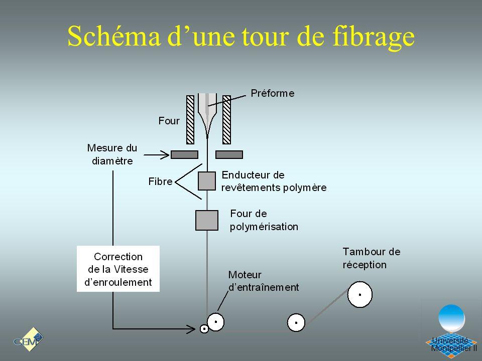 Montpellier II Université Schéma dune tour de fibrage