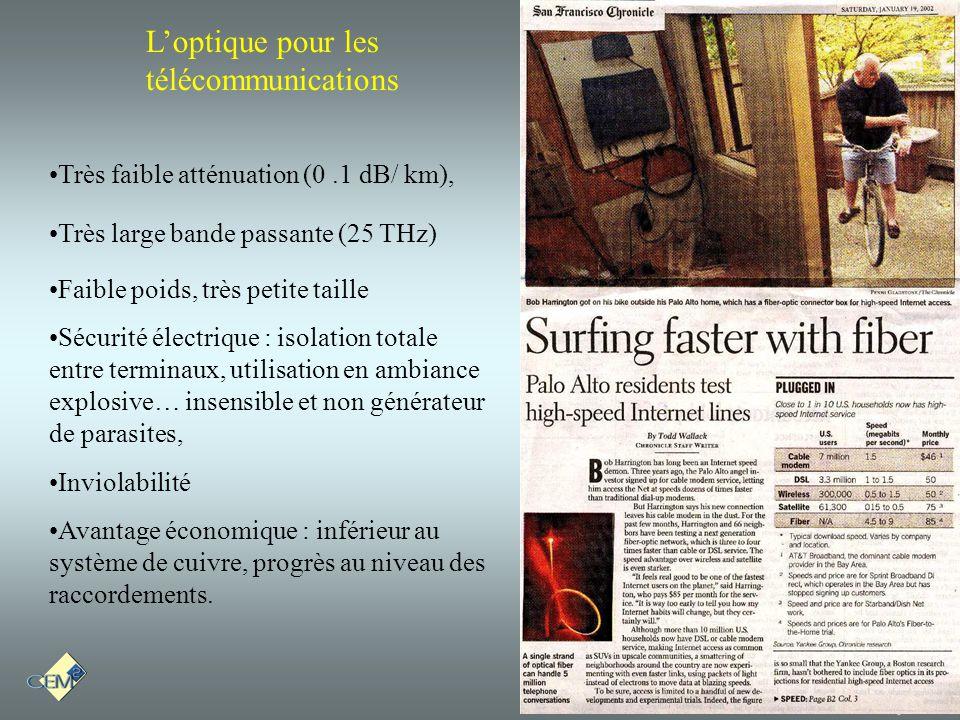 Montpellier II Université Loptique pour les télécommunications Très faible atténuation (0.1 dB/ km), Très large bande passante (25 THz) Faible poids,