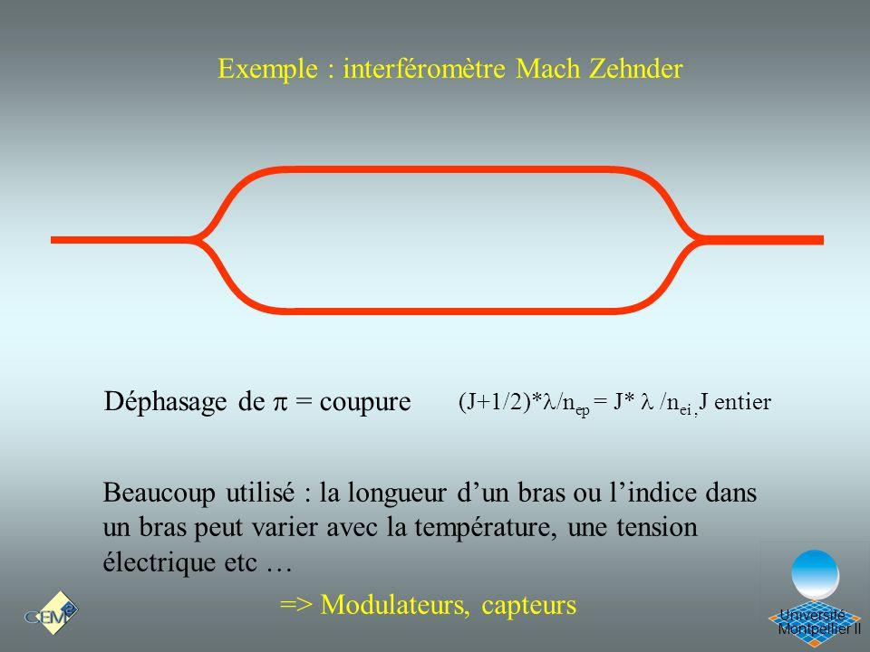Montpellier II Université Exemple : interféromètre Mach Zehnder (J+1/2)* /n ep = J* /n ei, J entier Déphasage de = coupure Beaucoup utilisé : la longu