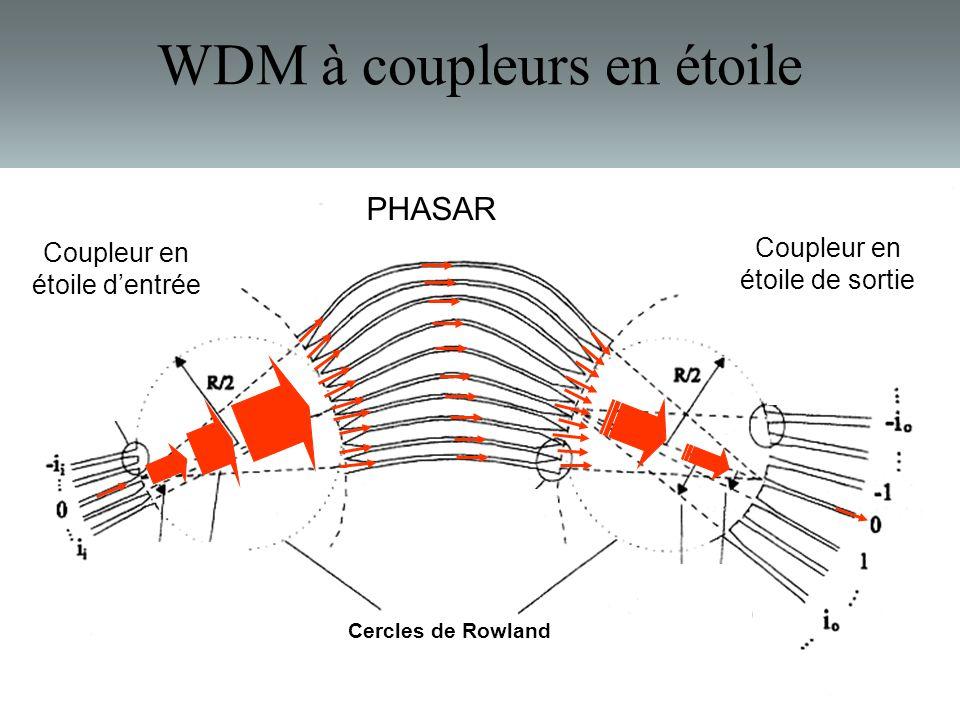 Montpellier II Université WDM à coupleurs en étoile PHASAR Coupleur en étoile dentrée Coupleur en étoile de sortie Cercles de Rowland