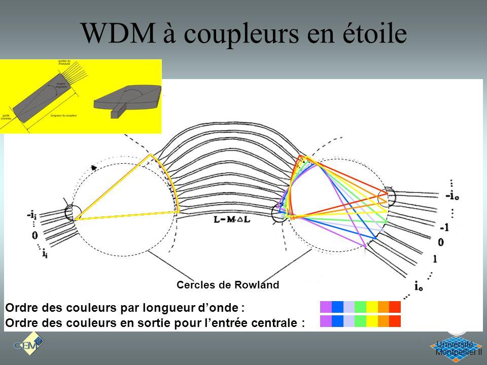 Montpellier II Université Cercles de Rowland WDM à coupleurs en étoile Ordre des couleurs par longueur donde : Ordre des couleurs en sortie pour lentr