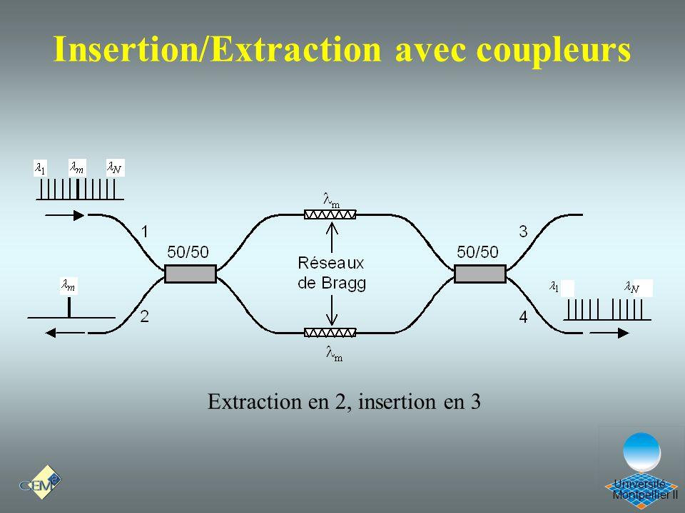 Montpellier II Université Insertion/Extraction avec coupleurs Extraction en 2, insertion en 3