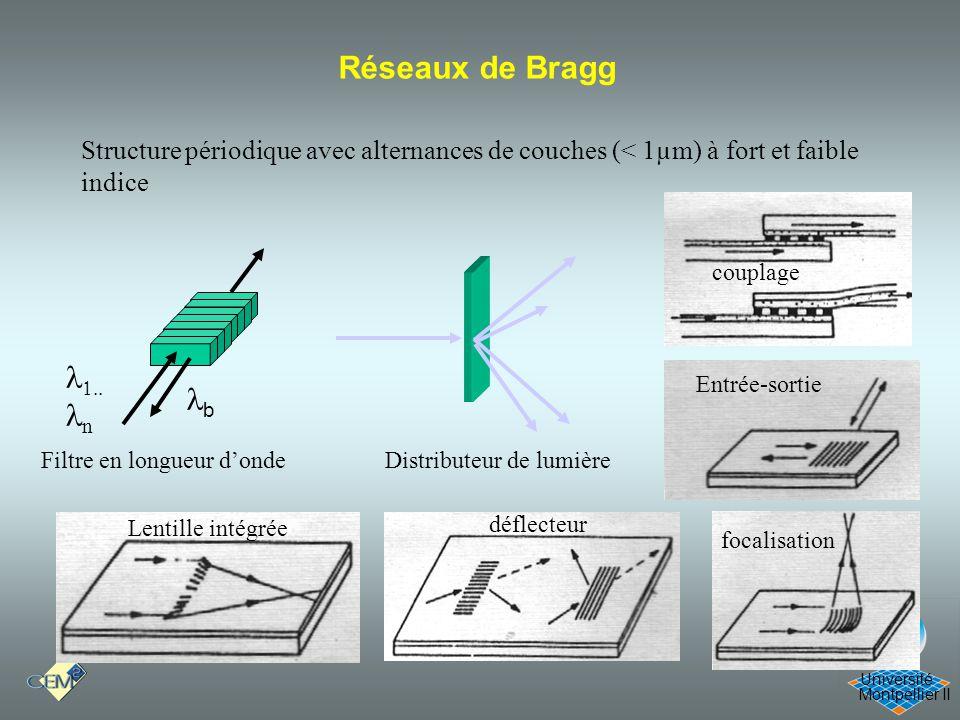 Montpellier II Université Réseaux de Bragg Structure périodique avec alternances de couches (< 1µm) à fort et faible indice n b Filtre en longueur don