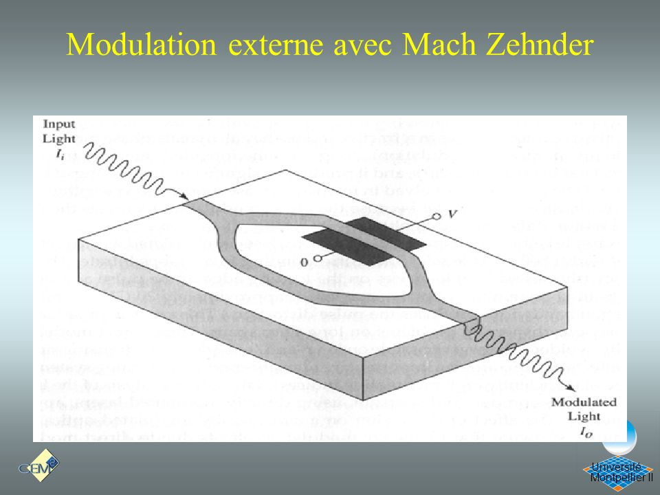 Montpellier II Université Modulation externe avec Mach Zehnder