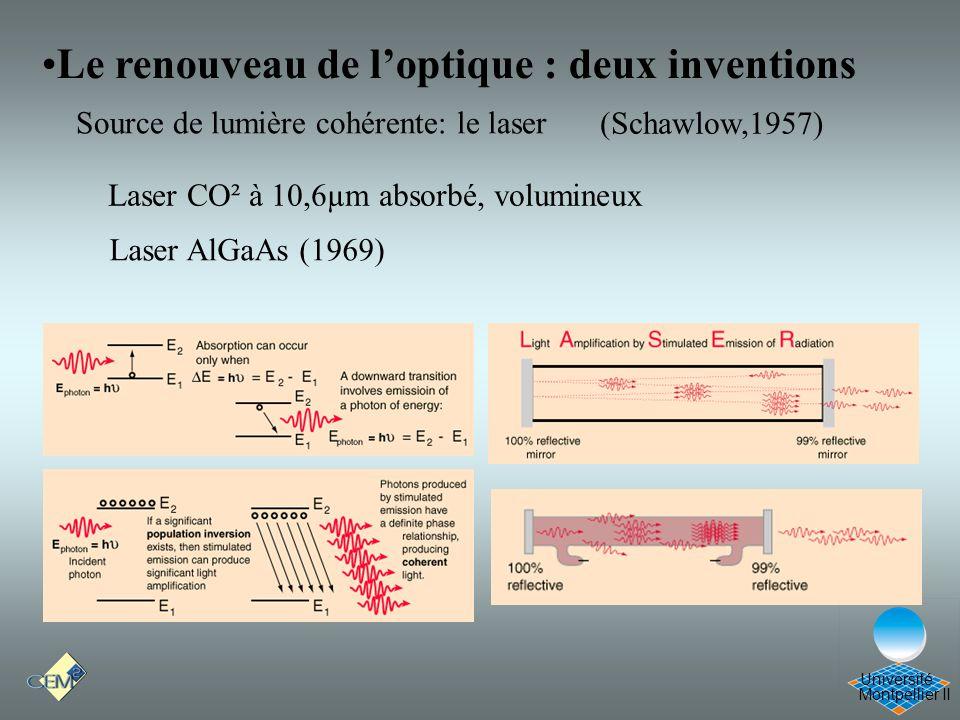 Montpellier II Université Le renouveau de loptique : deux inventions (Schawlow,1957) Laser CO² à 10,6µm absorbé, volumineux Laser AlGaAs (1969) Source