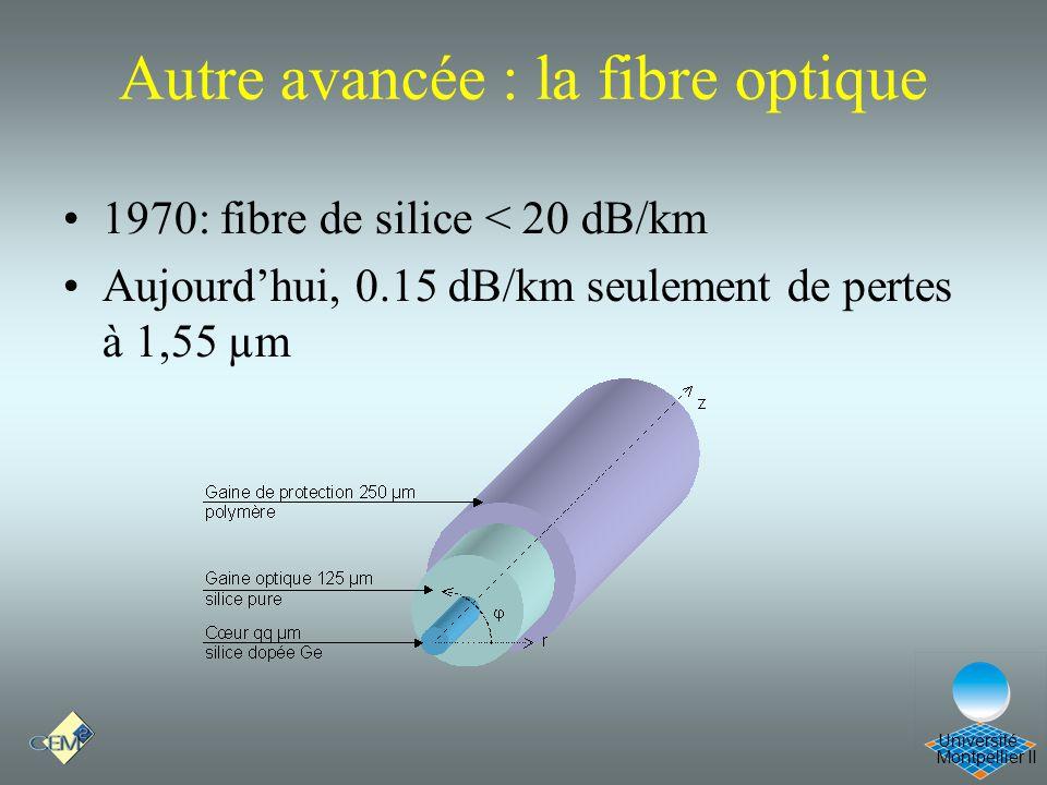 Montpellier II Université Autre avancée : la fibre optique 1970: fibre de silice < 20 dB/km Aujourdhui, 0.15 dB/km seulement de pertes à 1,55 µm