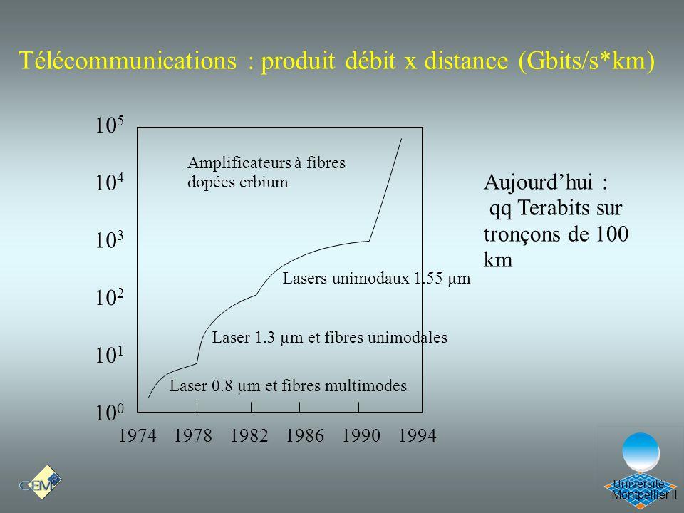Montpellier II Université Télécommunications : produit débit x distance (Gbits/s*km) Aujourdhui : qq Terabits sur tronçons de 100 km Laser 1.3 µm et f