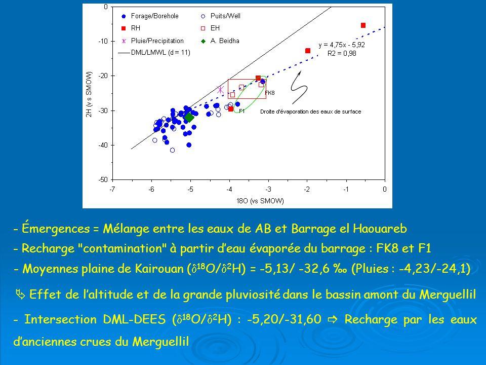 - Moyennes plaine de Kairouan ( 18 O/ 2 H) = -5,13/ -32,6 (Pluies : -4,23/-24,1) - Intersection DML-DEES ( 18 O/ 2 H) : -5,20/-31,60 Recharge par les eaux danciennes crues du Merguellil Effet de laltitude et de la grande pluviosité dans le bassin amont du Merguellil - Émergences = Mélange entre les eaux de AB et Barrage el Haouareb - Recharge contamination à partir deau évaporée du barrage : FK8 et F1